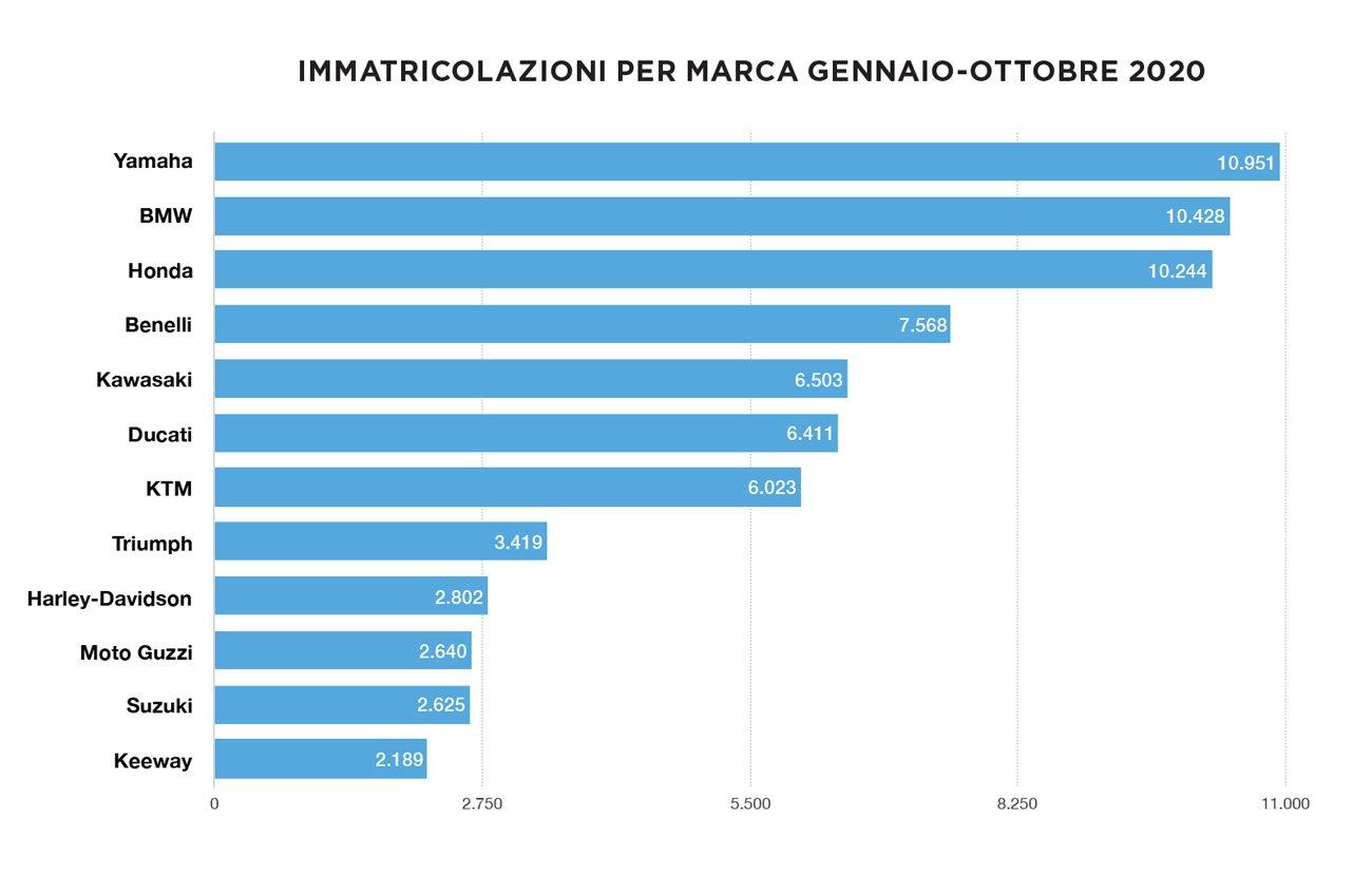Osservatorio generale del mercato di ottobre 2020